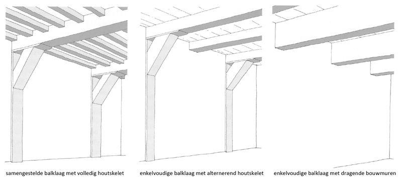 Typologie draagconstructies